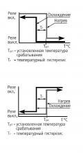 диаграмма работы ТР-35М