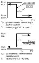 диаграмма ТР-37М