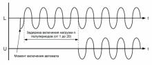 диаграмма мрп 1т
