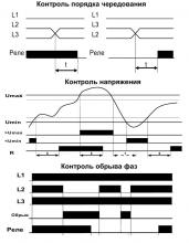 диаграмма РКН-3-15-08