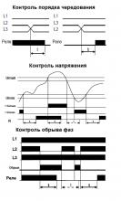 диаграмма работы РКН-3-15-08