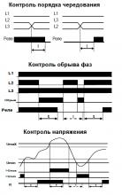 диаграмма работы ркн 15 15