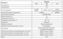 RTP характеристики реле