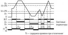 функциональная диаграмма RV-5A