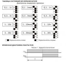 функция и схема дип-переключателей вл 64м1