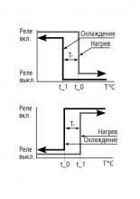 диаграмма реле ТР-77М