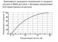 зависимость выходного напряжения от входного сигнала 2-20мА