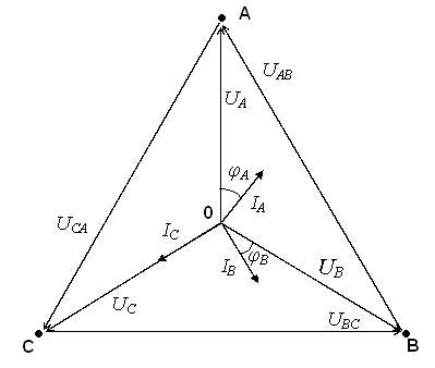 Модель идеального трехфазного тока