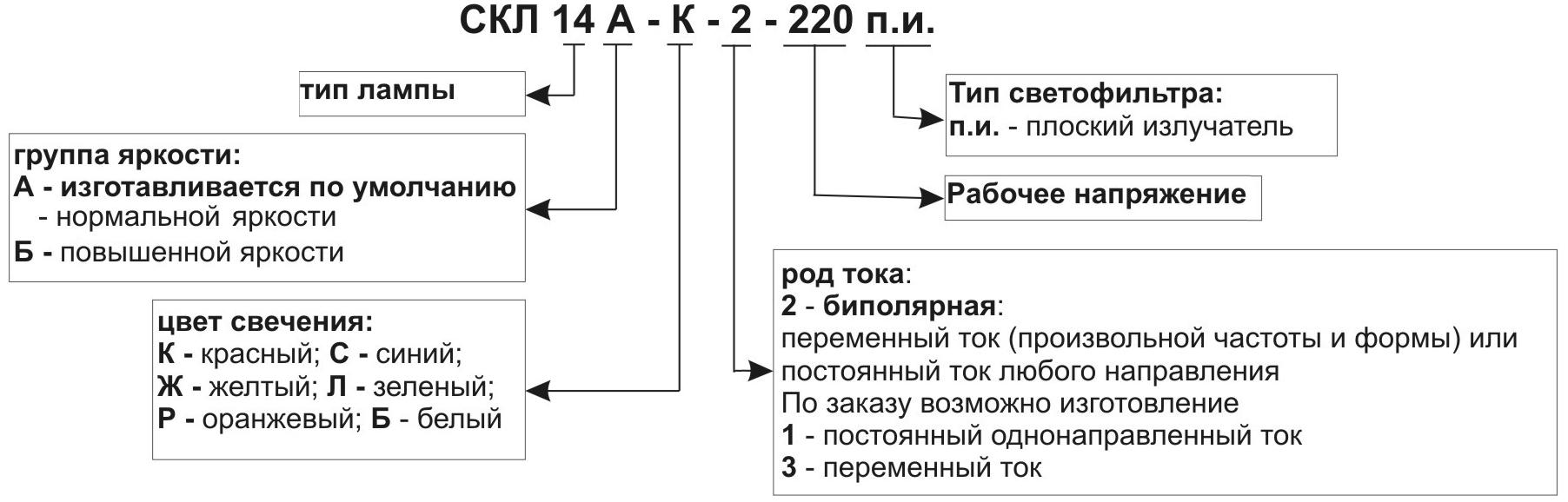структура обозначения лампы СКЛ